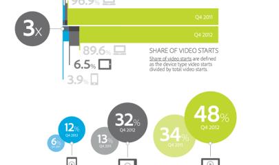 Mobile-Video-Views