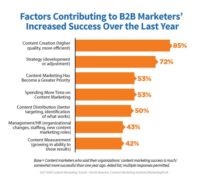 2017_B2B_Research_15 A Brighter Future In Content Marketing: New 2017 Research Proves That There Is Success In Content Marketing