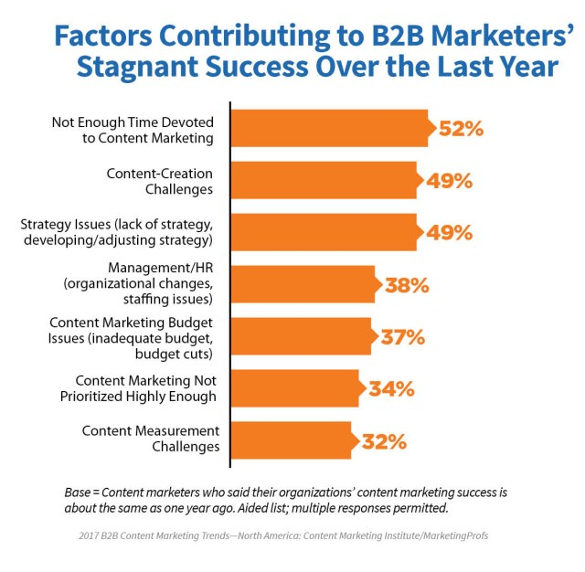 2017_B2B_Research_16 A Brighter Future In Content Marketing: New 2017 Research Proves That There Is Success In Content Marketing