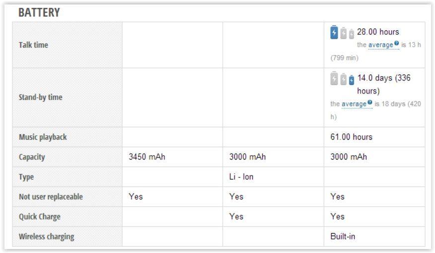 Google Nexus 6P vs Motorola Moto X Style vs Samsung Galaxy