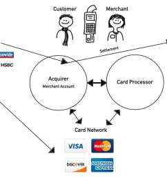 card payment cycle diagram [ 1216 x 760 Pixel ]