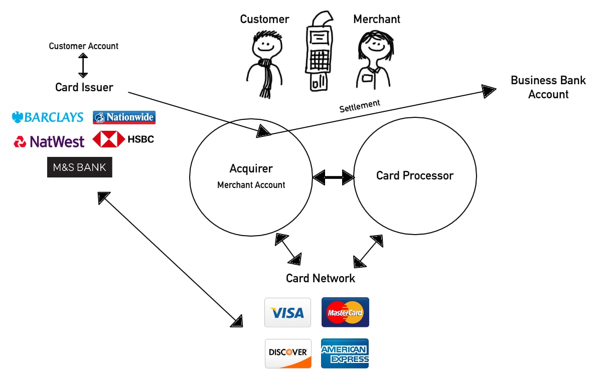 hight resolution of card payment cycle diagram