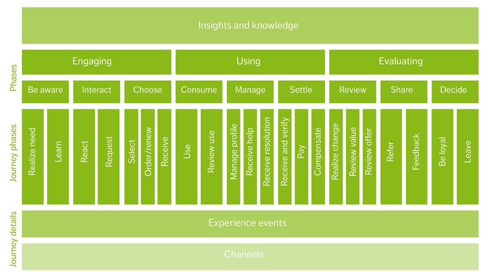 How to choose scalable customer experience metrics