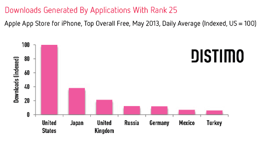 Downloads-Rank-25-Per-Country-Distimo