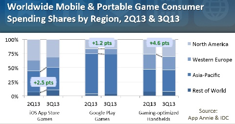 Mobile gaming: multiple devices and regional shifts - Mobile World Live