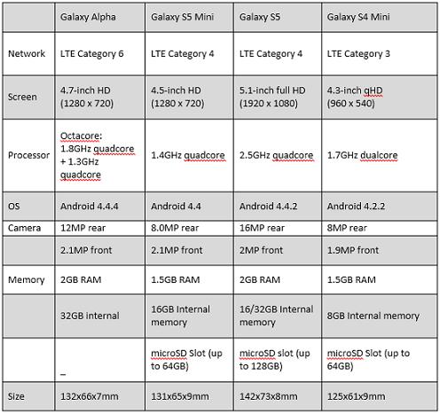 Samsung Alpha chart