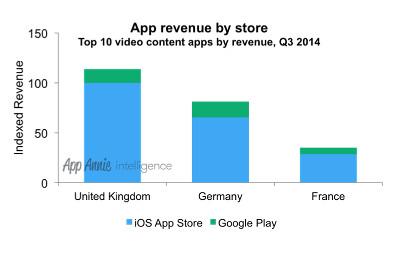 video-app-revenue-app-annie