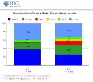IDC VN smartphones