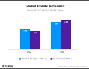 global mobile revs