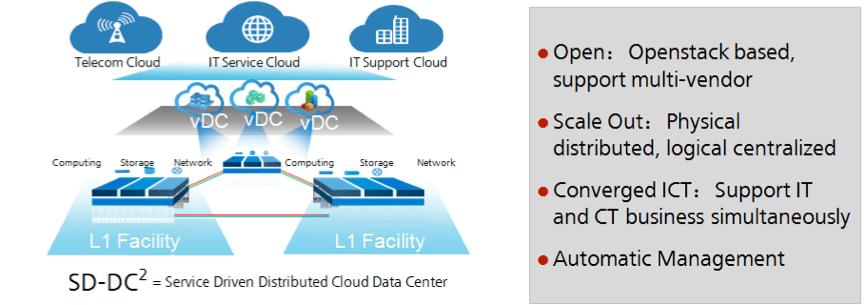 Service Driven Distributed Data Center Drives Carriers Business