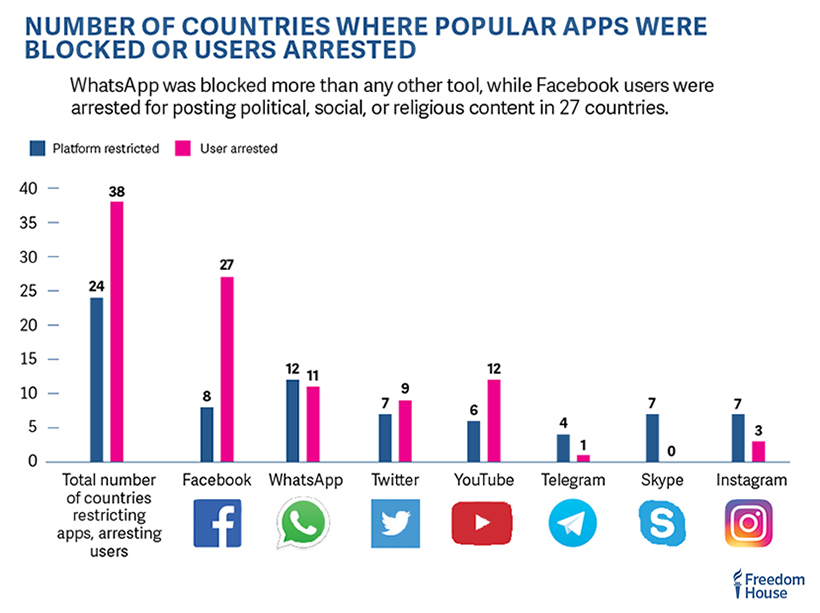 Report attacks governments for blocking OTT apps - Mobile