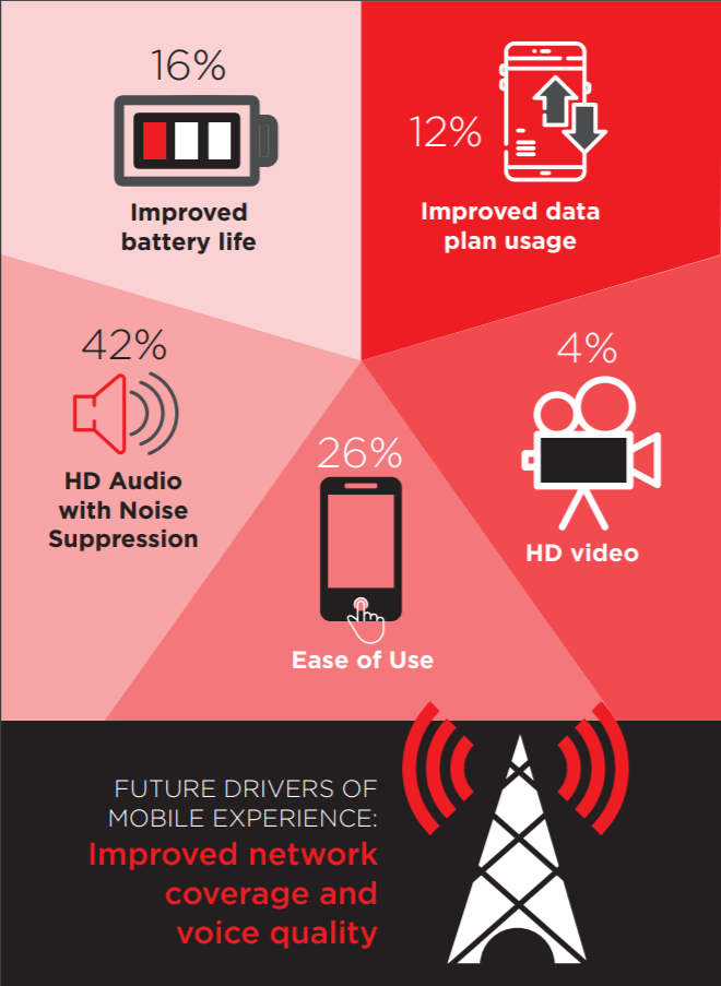 Infographic: Survey Report: The Future of UC&C on Mobile
