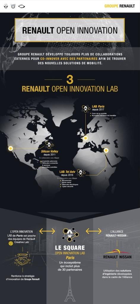 Renault Open Innovation Lab dans le monde