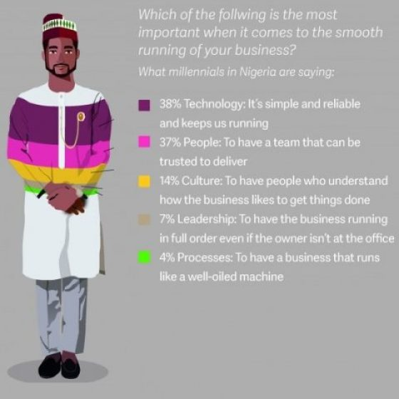 Sage On Business Reasons NIG - Young Nigerians