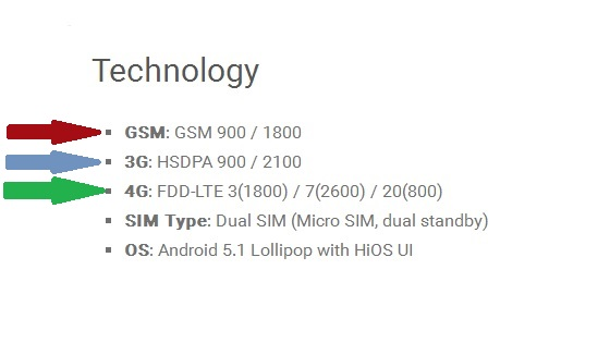 gsm 3g 4g frequencies