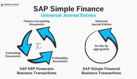 SAP S 4Hana Finance | SAP Finance