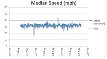 Median Speed
