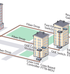 dsl building diagram schematic diagramonline network diagram dsl phone wiring best wiring libraryfiber to the building [ 1755 x 1067 Pixel ]