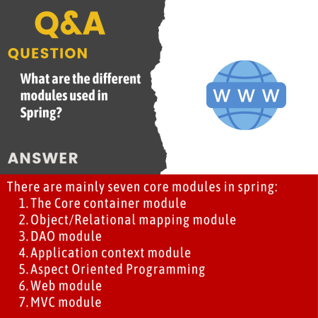 What are the different modules used in Spring?