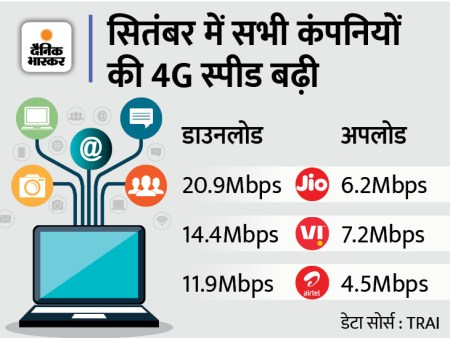 Airtel and Vi lag behind Jio in 4G download speed in September, but Vi continues to dominate upl ...