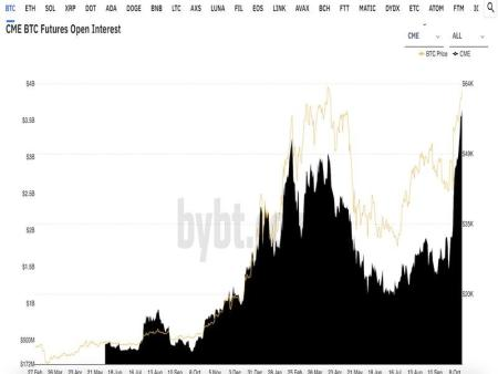 CME Sees Record Open Interest in Bitcoin Futures Ahead of ETF Debut