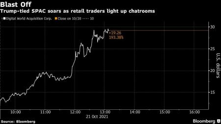 Trump SPAC Soars as Retail Traders Pump Shares Higher