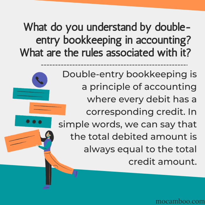 What do you understand by double-entry bookkeeping in accounting? What are the rules associated  ...