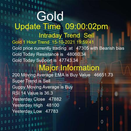 Gold Trend Today 15/10/2021