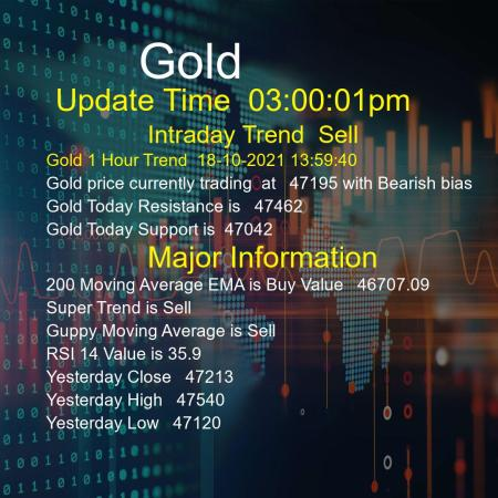 Gold Trend Today 18/10/2021