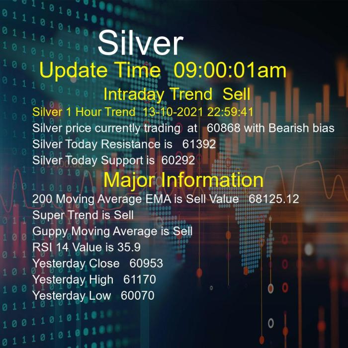 Silver Trend Today 14/10/2021