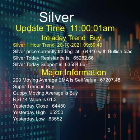 Silver Trend Today 20/10/2021