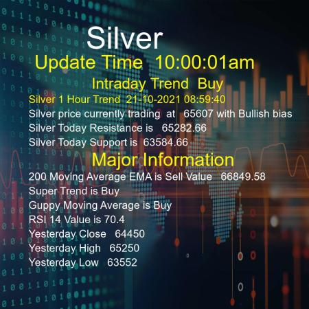 Silver Trend Today 21/10/2021