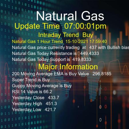 Natural Gas Trend Today 15/10/2021