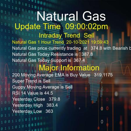 Natural Gas Trend Today 20/10/2021