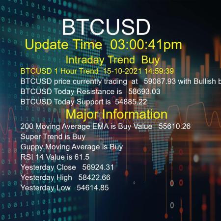 BTCUSD Trend Today 15/10/2021