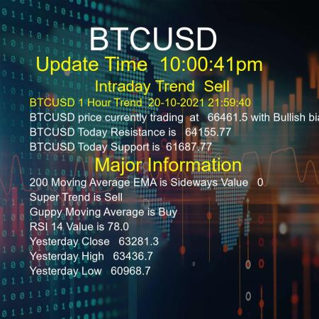 BTCUSD Trend Today 20/10/2021