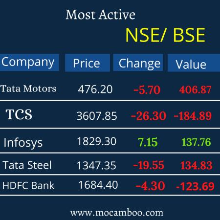 Most Active Stocks Tata Motors,TCS, Infosys, HDFC Bank, Tata Steel,