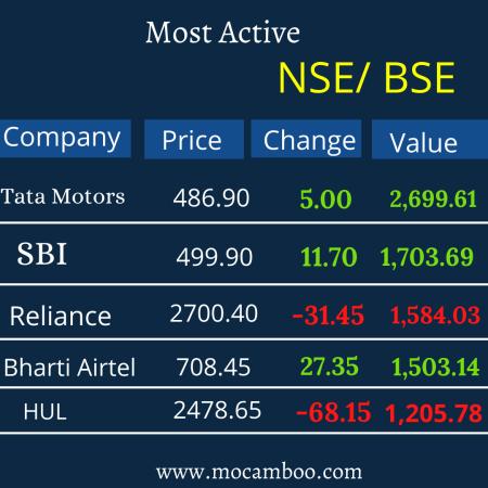 Most Active Stocks Tata Motors, SBI ,HUL, HDFC Bank, Bharti Steel,