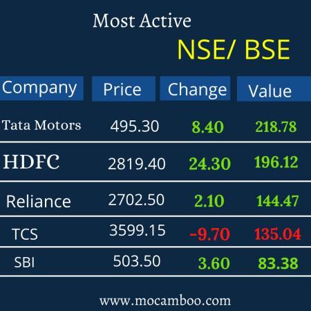 Most Active Stocks Tata Motors, Reliance ,TCS, HDFC , SBI,