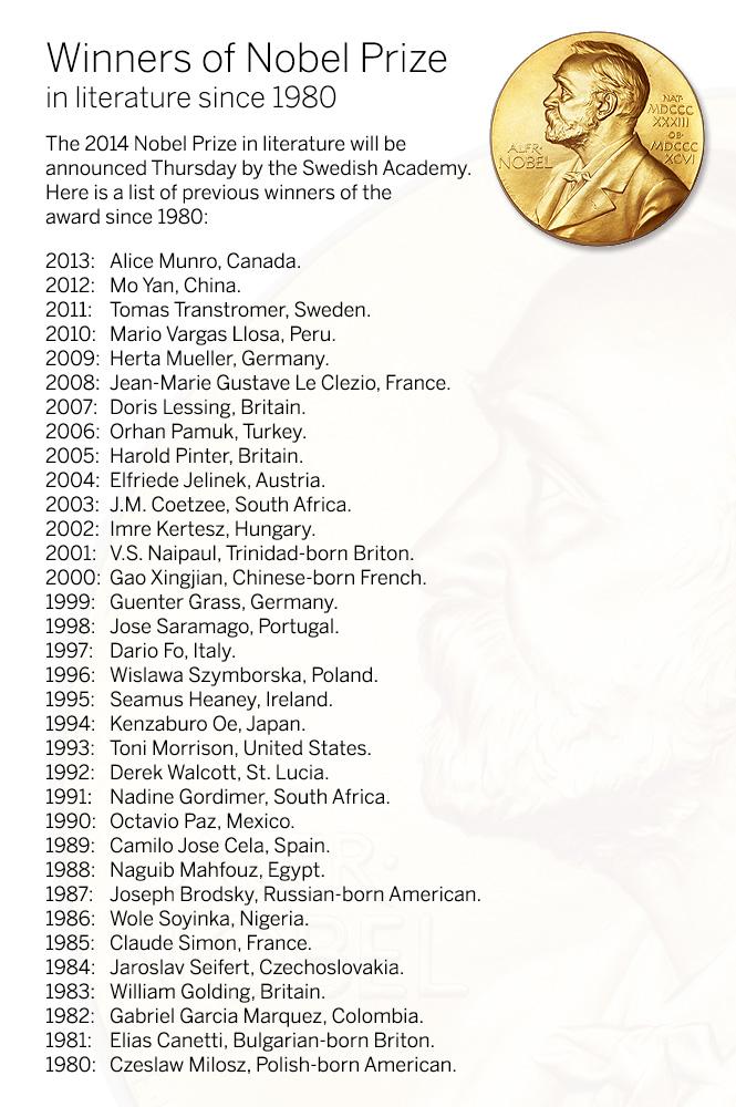 List of different nobel prizes