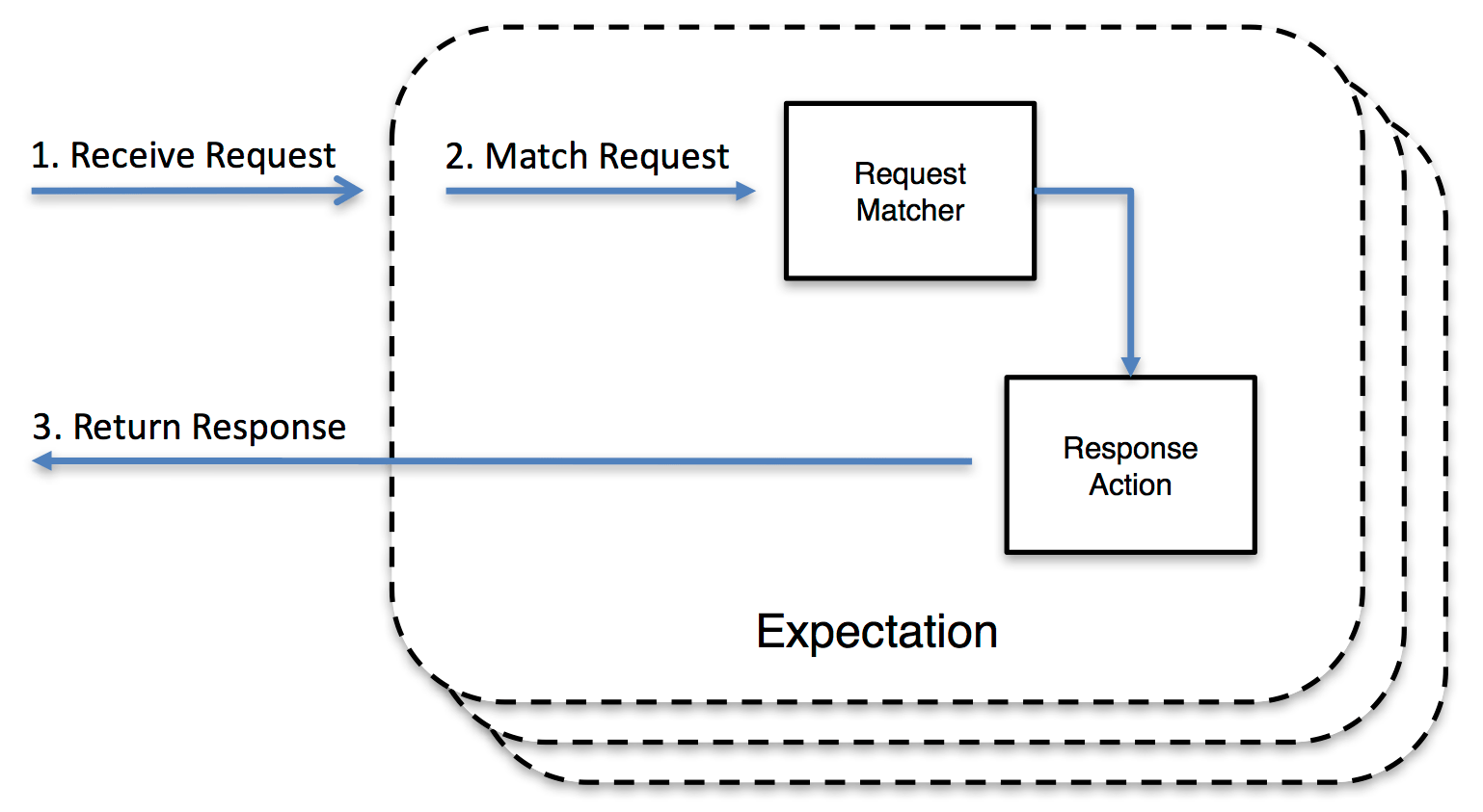 Response Action Expectation
