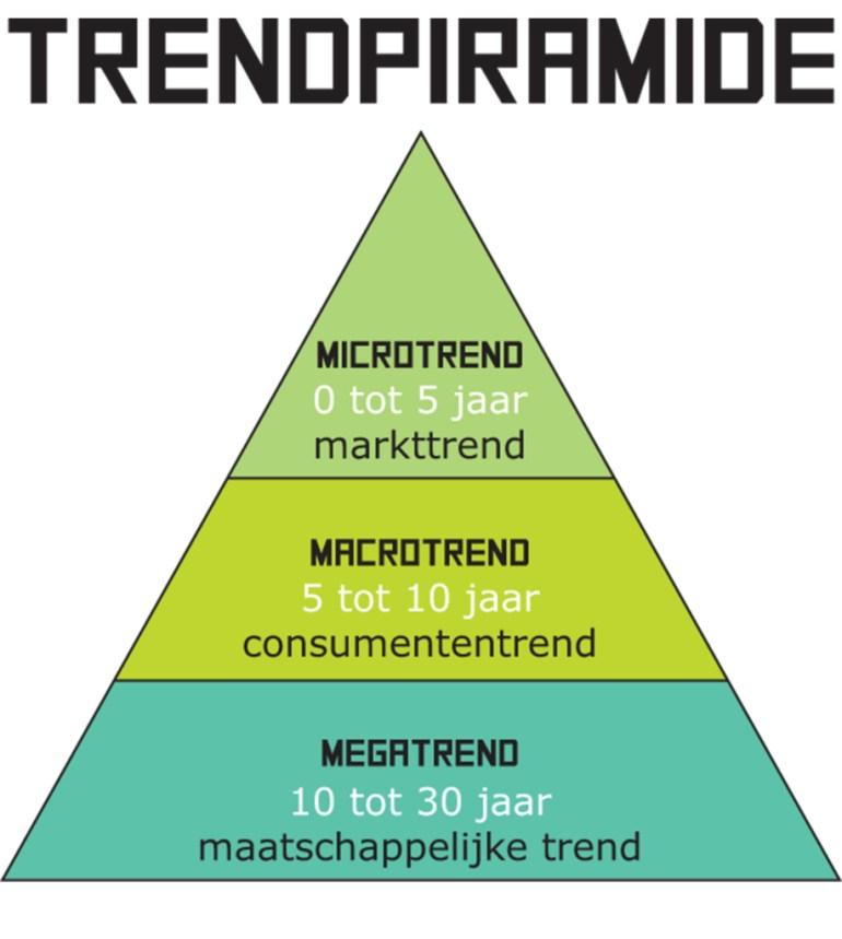 Modarium beeld van de trendpiramide bij hoe trends werken