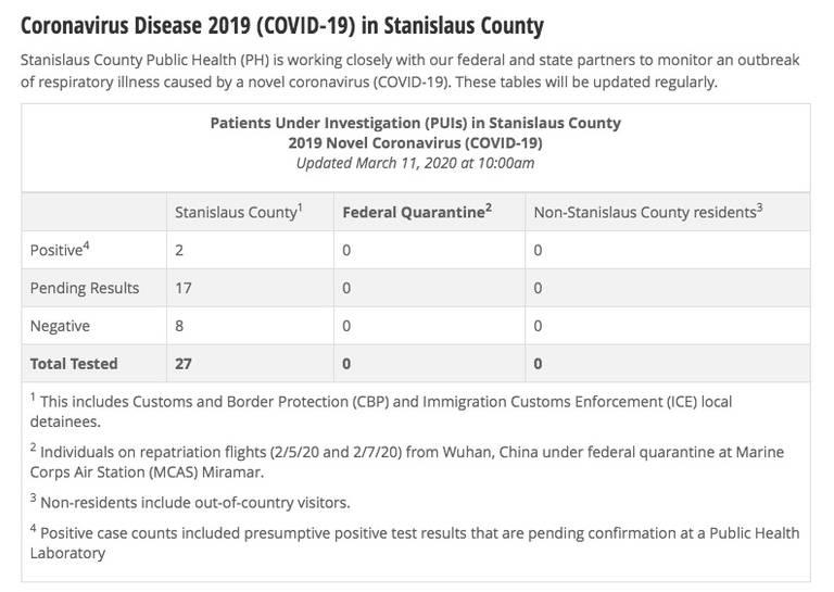 Stanislaus County CA confirms first cases of coronavirus | Modesto Bee