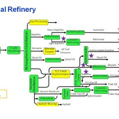 Oil Refining Process Diagram How To Wire 3 Way Light Switch Centralized Refinery Monitoring Modcon Systems
