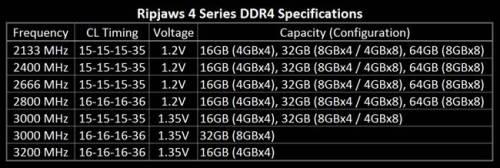 Ripjaws 4 Series DDR4 Memory-image004
