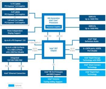 Z87 Chipset Block Diagram