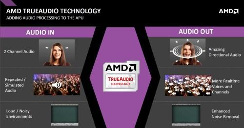 AMD A10-7850K Kaveri APU