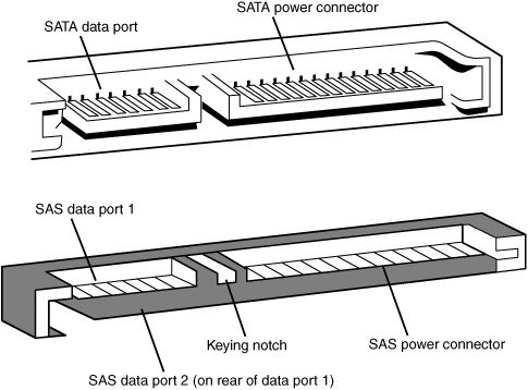 SATA Data Cable Connectors & Pinouts
