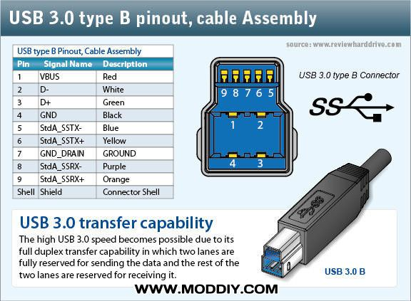 micro usb port wiring diagram sonos play 1 diagrams connector pinout great installation of 2 0 3 connectors pinouts rh moddiy com cable schematic