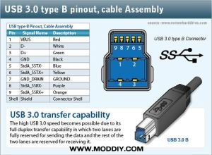 USB 20  30 Connectors & Pinouts